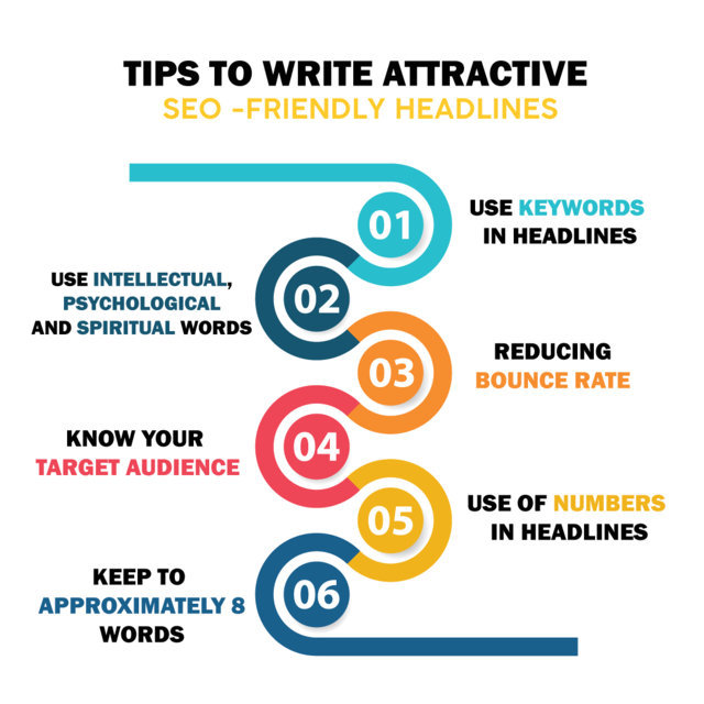 You are currently viewing How to write good headlines – User Guide 2021