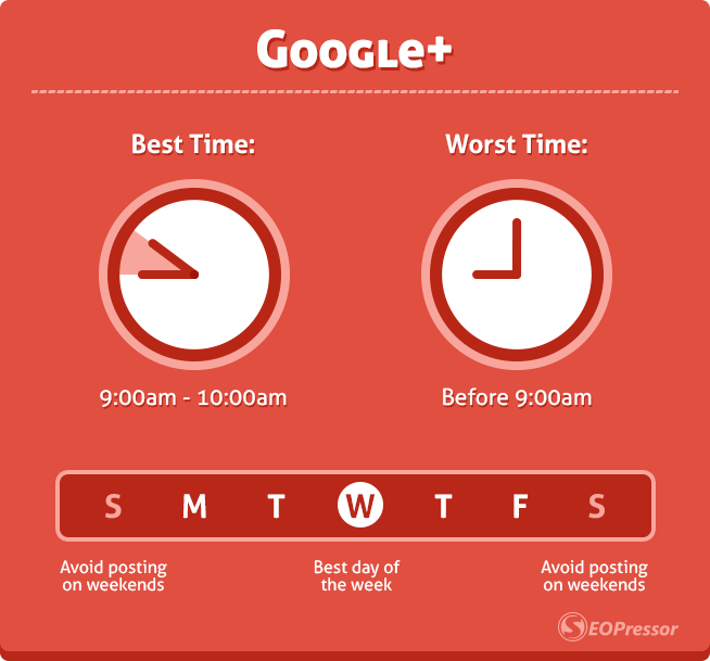 best worst time to post on google plus