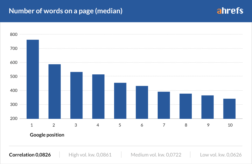 Longer contents are shown to rank better than short ones. Content length is one of the widely accepted on-page seo factors