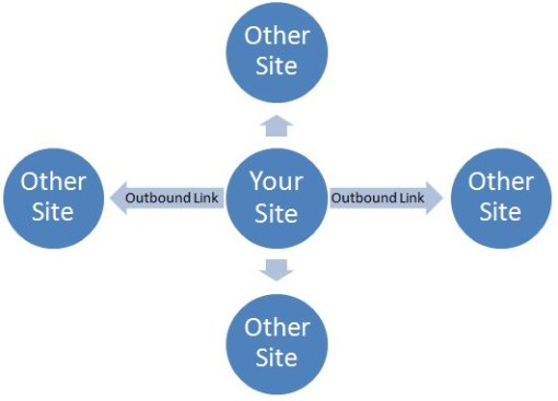 Where your links are pointing to are also clues search engines picks up to understand the focus of your website. Be sure to keep them thematically consistent.