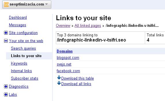 URL Redirects в Link Reports