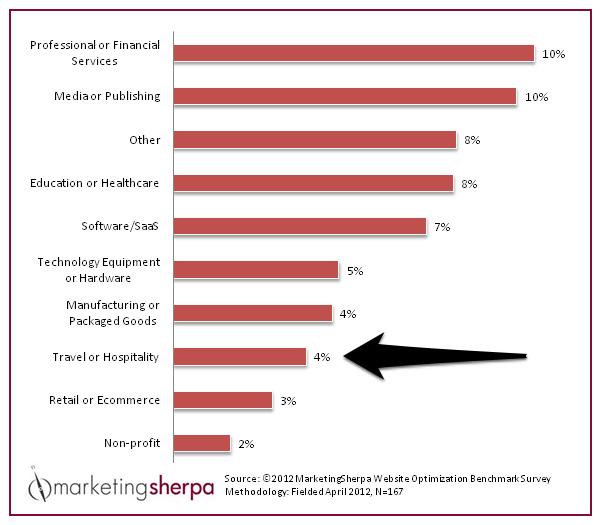 Състояние на процента реализации по сайтовете в Туристическия бранш