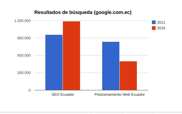 Resultados de búsqueda google.com.ec por SEO Ecuador