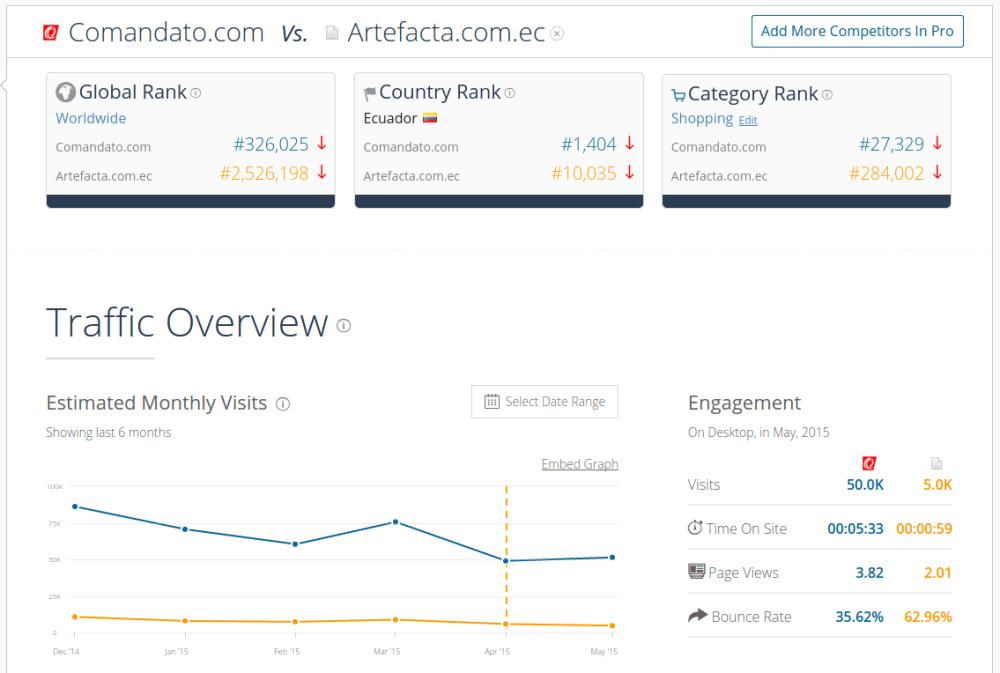Similarweb para espiar a tu competencia.