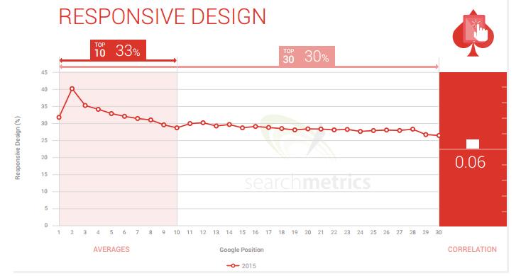 Diseño responsive influye en el ranking, dice Searchmetrics.