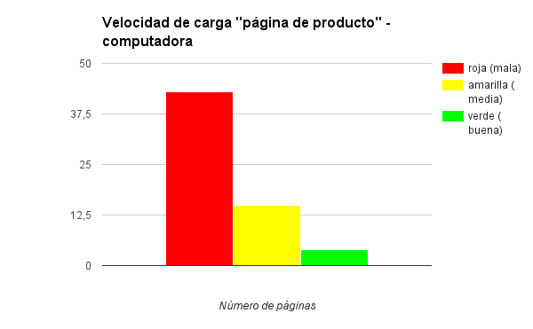 Velocidad de carga de las páginas de los productos a través de una computadora