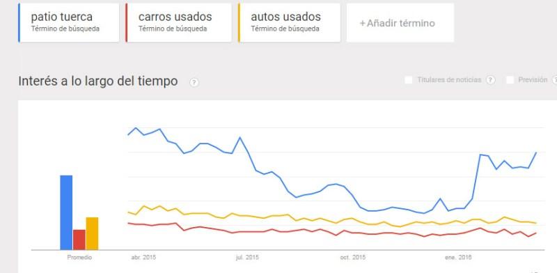 Tendencias de Google: autos usados