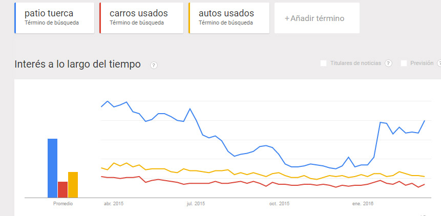 Tendencias de Google: autos usados