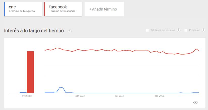 Facebook es una de las palabras clave más buscadas en Google Ecuador.