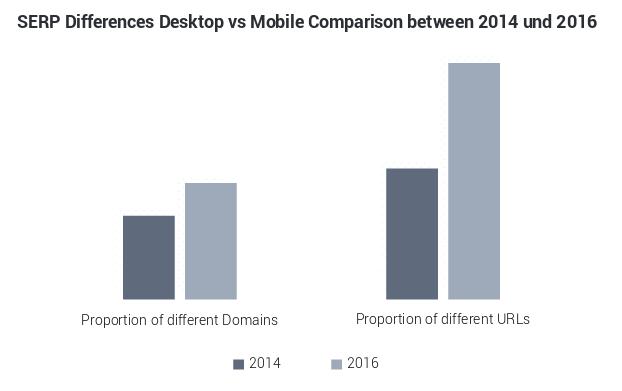 Diferencia entre la búsqueda móvil y la búsqueda normal (desktop) segń Searchmetrics
