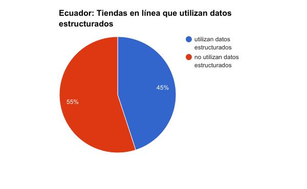 Tiendas en línea en el Ecuador y el uso de datos estructurados.