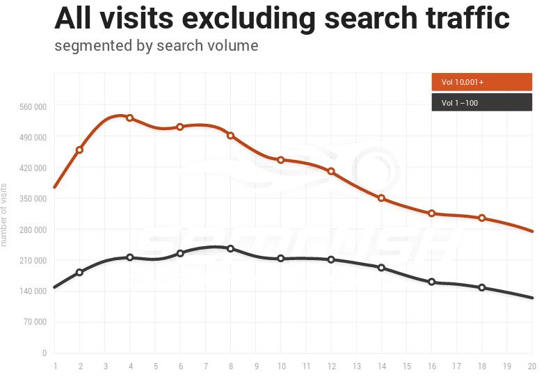 Tráfico web es según SEMRush lo más importante para conseguir un buen ranking en Google.