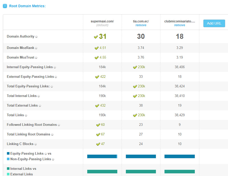 Open Site Explorer para revisar y comparar la DA de hasta 5 sitios web.