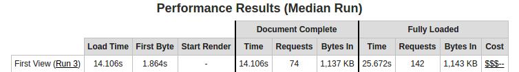 Resultados de WebPagetest.