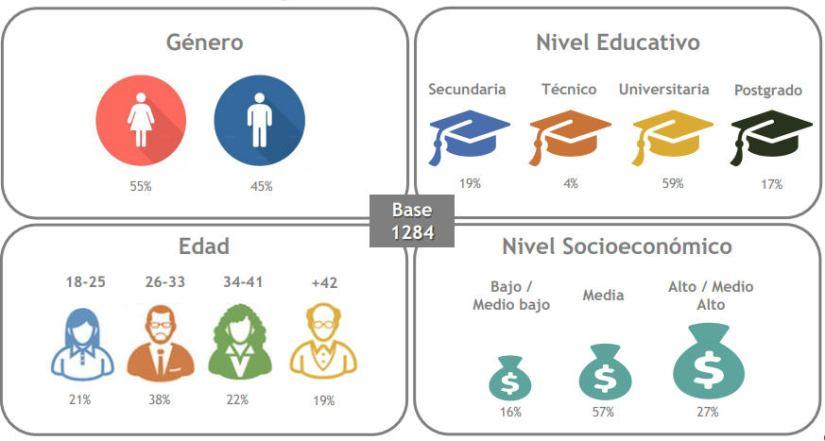 Distribución demográfica de los participantes del estudio.