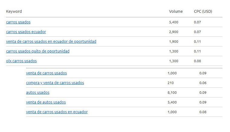 Volumen de búsqueda por autos usados en Google.