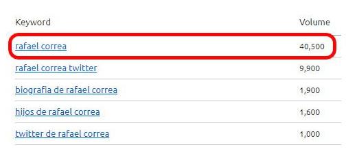 Búsquedas por la palabra clave Rafael Correa en Google.