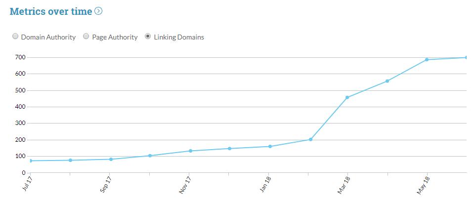 Crecimiento de backlinks que recibe Comandato.com.
