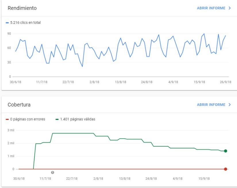 Google Search Console es una herramienta importante para un comercio electrónico.