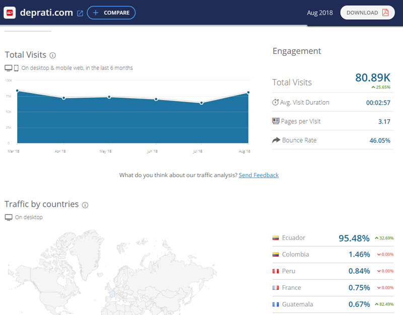 Tráfico web de DePrati.com según Similarweb.