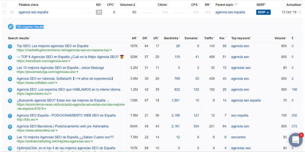 Datos de Ahrefs sobre la búsqueda por agencia SEO España: volumen de búsqueda y resultados en Google España.