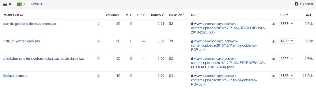 Rankings del sitio de Moncayo (datos de Ahrefs).