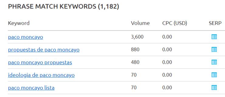 Volumen de búsqueda por Paco Moncayo, febrero 2019, datos de SEMRush.