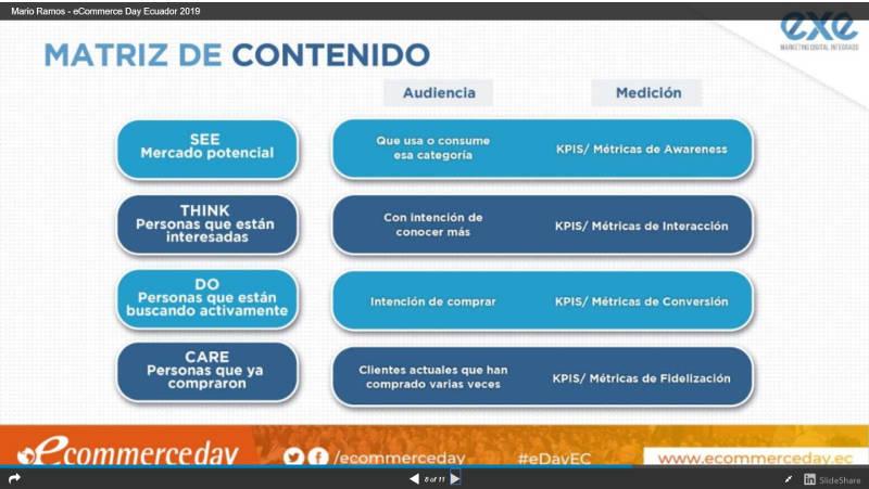 Matriz de contenido de Mario Ramos Melendez Fundador & CEO EXE.