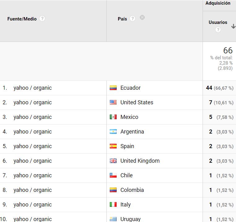 Tráfico web que viene desde Yahoo,por país.