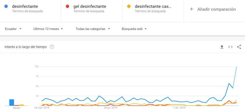 Desinfectante, tendencias de los últimos 12 meses.