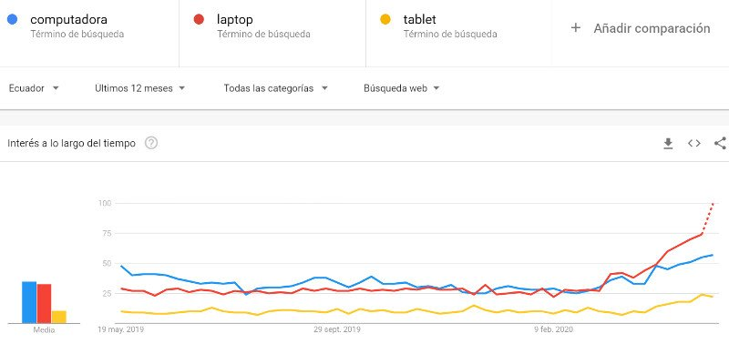 Computadoras, laptops y tablets, 12 meses.