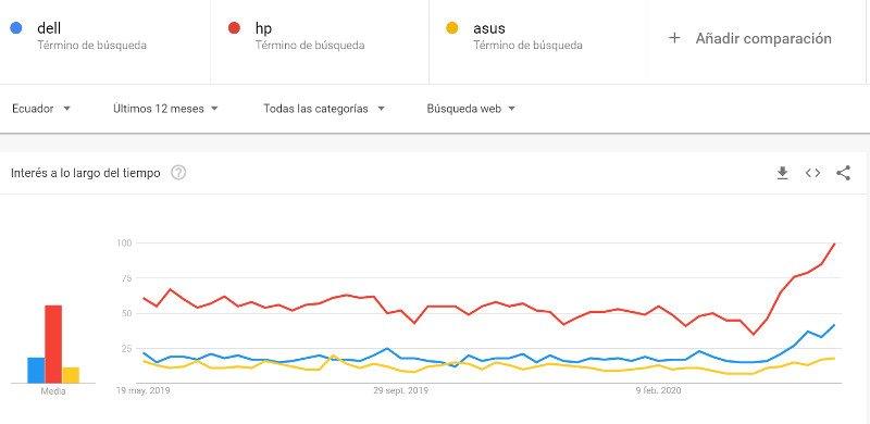 Dell, HP, Asus.