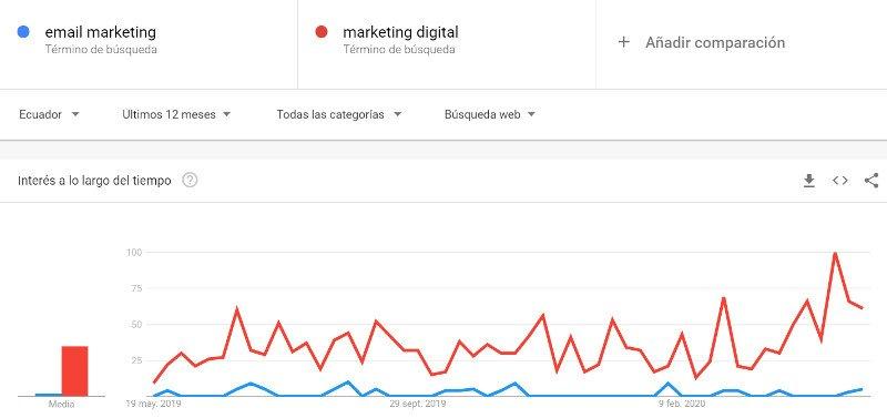 Google Tendencias: email marketing y marketing digital.