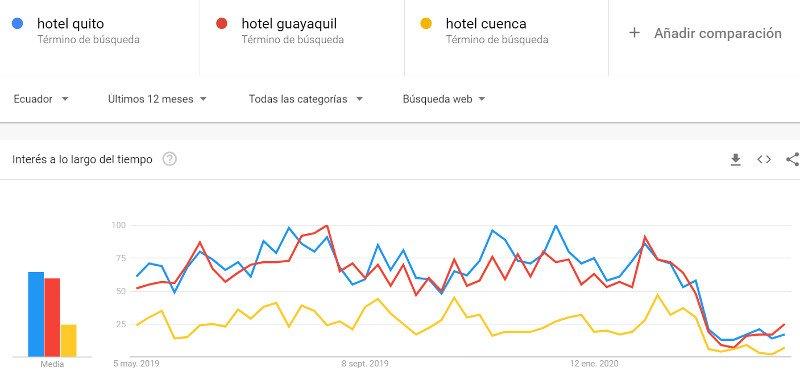 Hoteles.