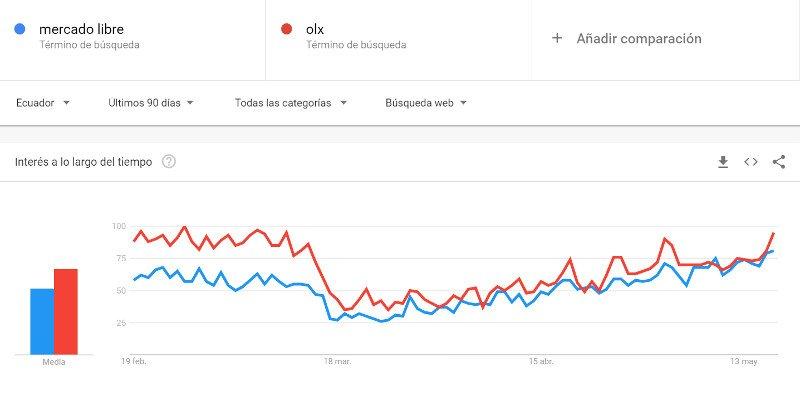 Mercado Libre y OLX en Google Trends para Ecuador.