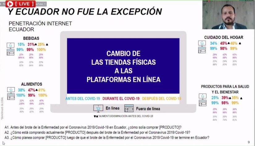 Compras en línea antes, durante y después de Covid-19 en el Ecuador.