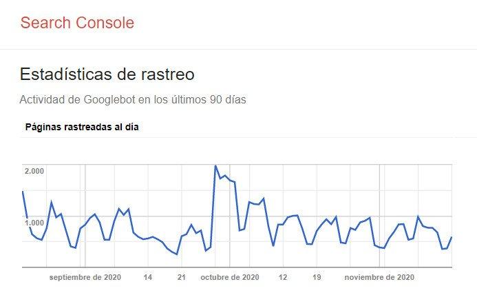 Estadísticas de rastreo de Google.