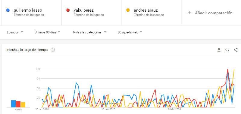 Tendencias de Google: búsquedas por Lasso, Arauz y Pérez.