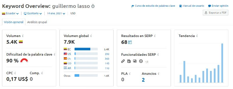 Volumen de búsqueda: Guillermo Lasso (Semrush).