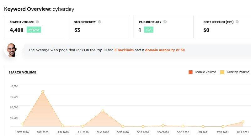 Volumen de búsqueda por cyberday en Ubersuggest.