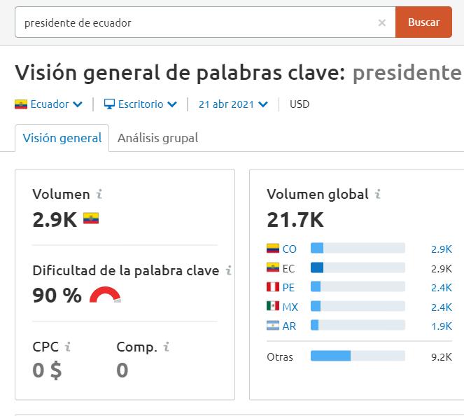 Volumen de búsqueda por presidente de Ecuador en Semrush.