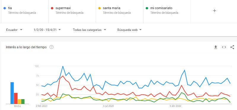 Tendencias de Google: Supermercados.