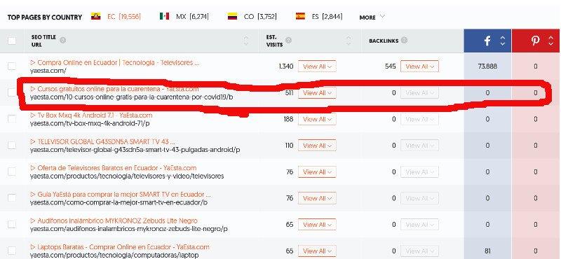 Artículo del blog de YaEstá que recibe tráfico orgánico desde Google