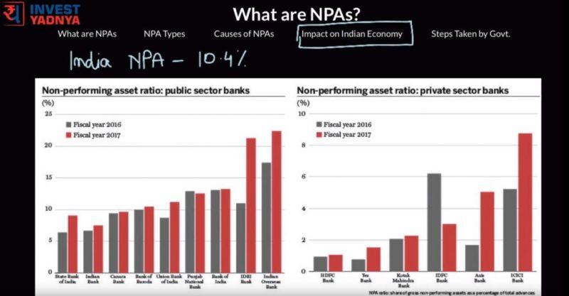 npa photo with analyis data chart