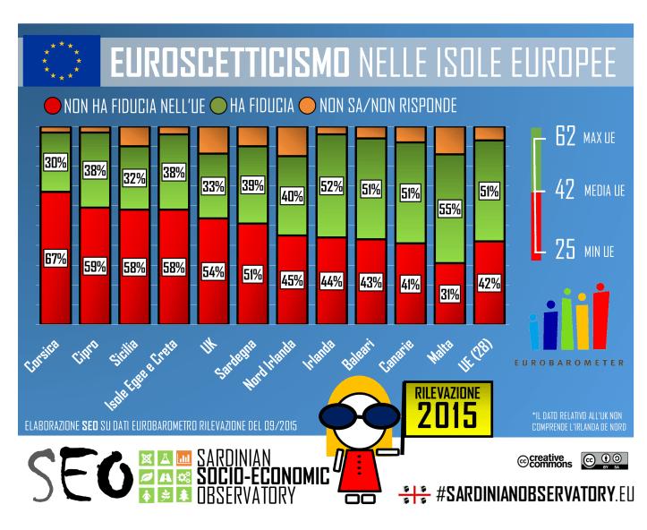 SEO - Euroscetticismo e isole europee.png