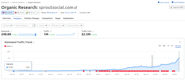 Sprout social traffic