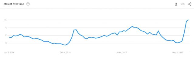 Love Holidays Google Trends