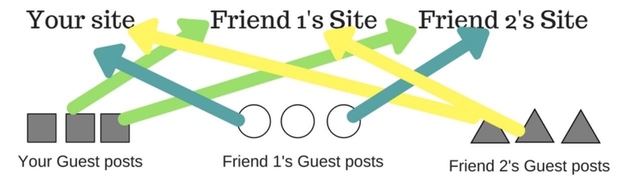 link building buddies