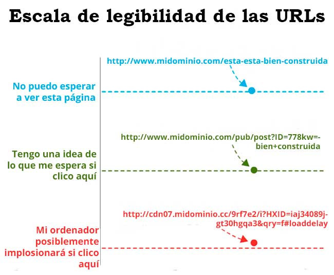 Estructurar URL para SEO