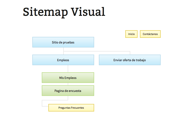 sitemap visual